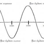 Разница между «оптимистом» и «пессимистом»